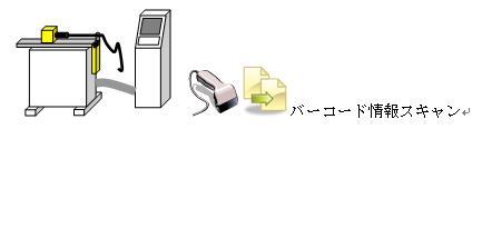 【カンバン】データ読み込みによる段取り改善