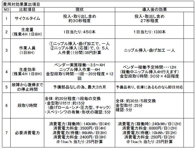 okuzawa_費用効果.JPG